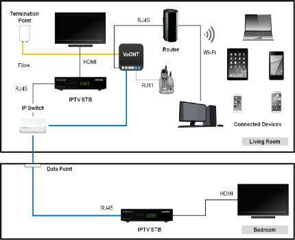 iptv-multiple-set-up.jpg