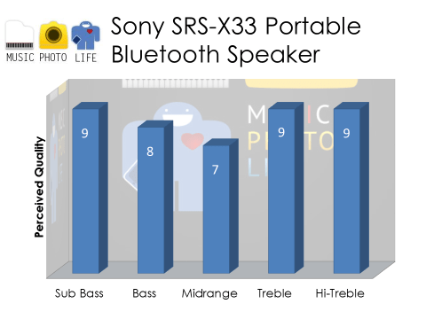 Sony SRS-X33 Audio Rating